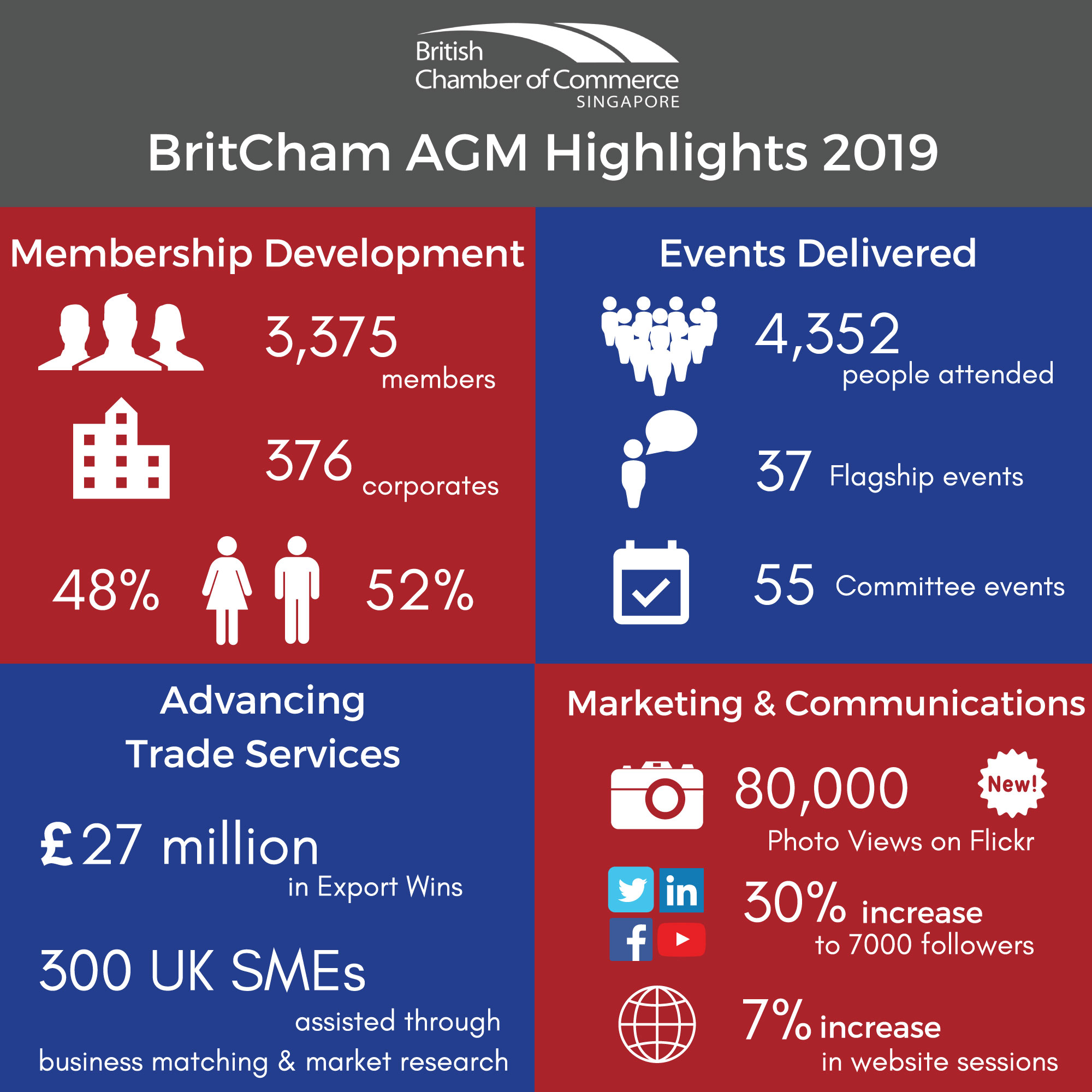 BritCham AGM infographic